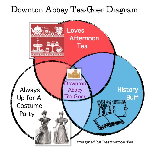 Diagram of crossover between History Buffs, Afternoon Tea-Goers, Costume Party People