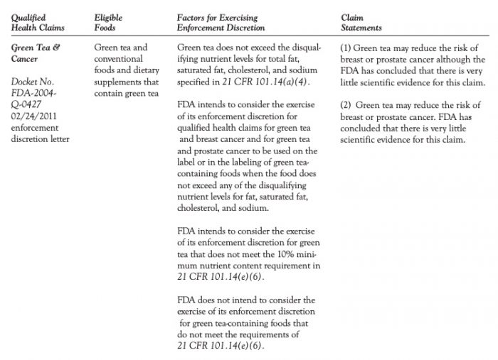 FDA Green Tea Labeling Recommendation